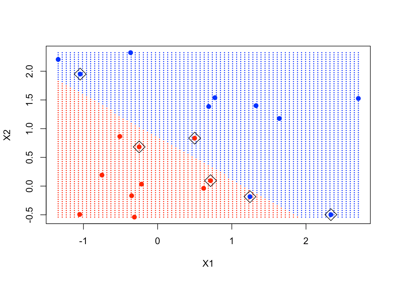 Support Vector Machines in R (article) - DataCamp