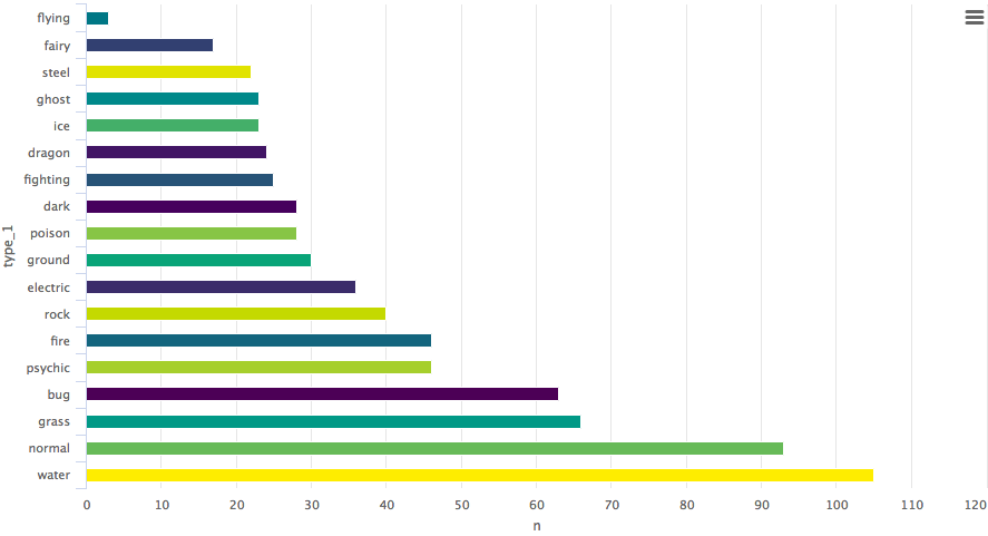 Data Visualization with Highcharter in R (article) - DataCamp