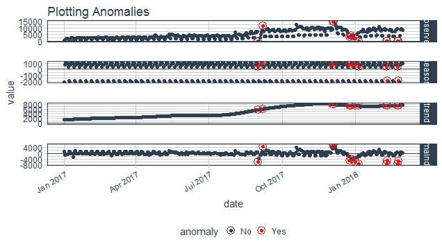 Detect Anomalies with Anomalize in R (article) - DataCamp