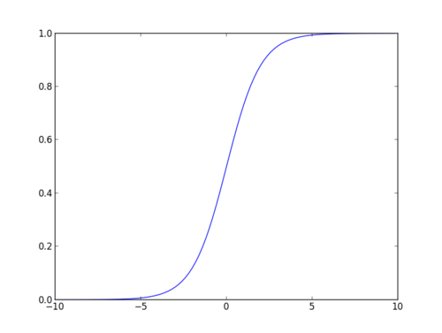 Understanding Logistic Regression in Python (article) - DataCamp