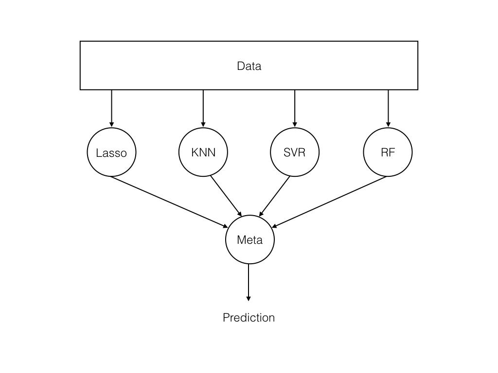 Ensembling convnets using keras towards data science.