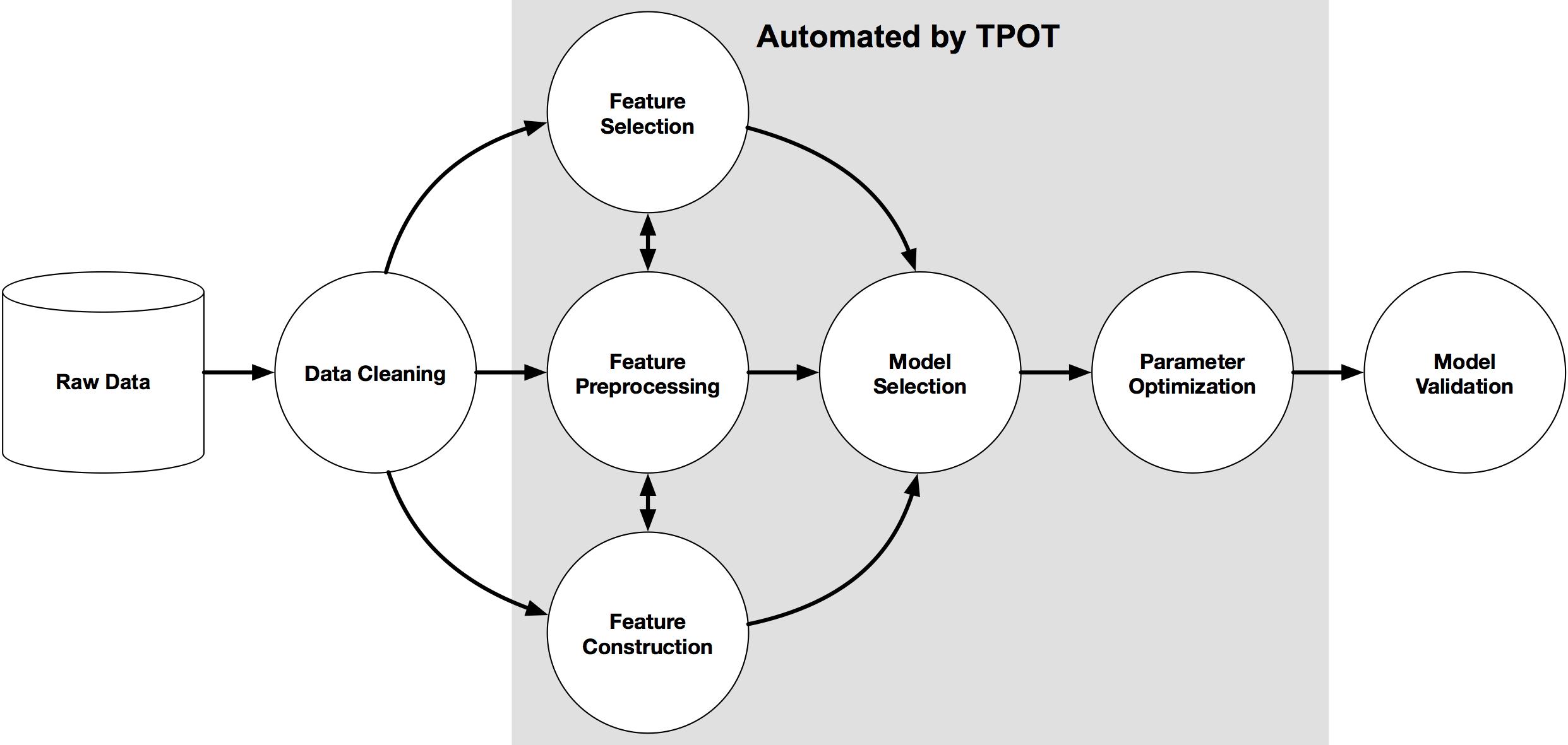 AutoML – using TPOT