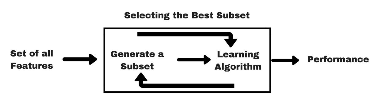 Beginner's Guide to Feature Selection in Python (article