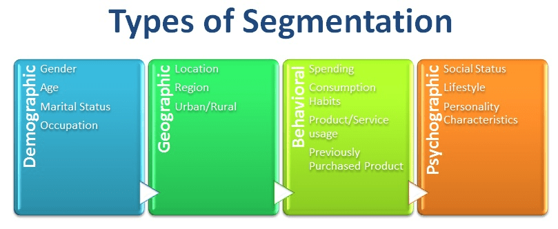 Introduction to Customer Segmentation in Python (article) - DataCamp