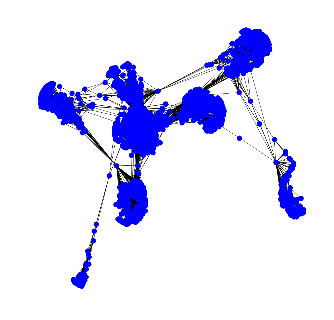 Social Network Analysis in Python (article) - DataCamp