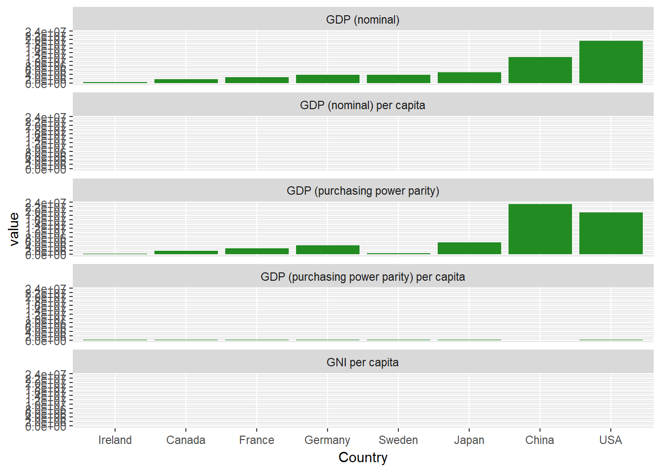 Facets for ggplot in R (article) - DataCamp