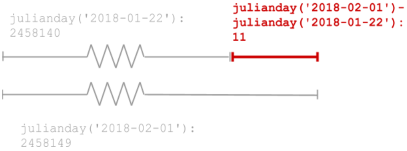 Hacking Date Functions in SQLite (article) - DataCamp