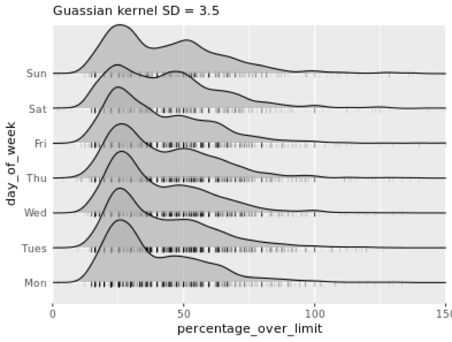 New Course: Visualization Best Practices in R (article