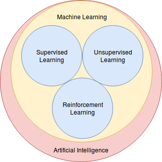 Machine Learning & Deep Learning (article) - DataCamp