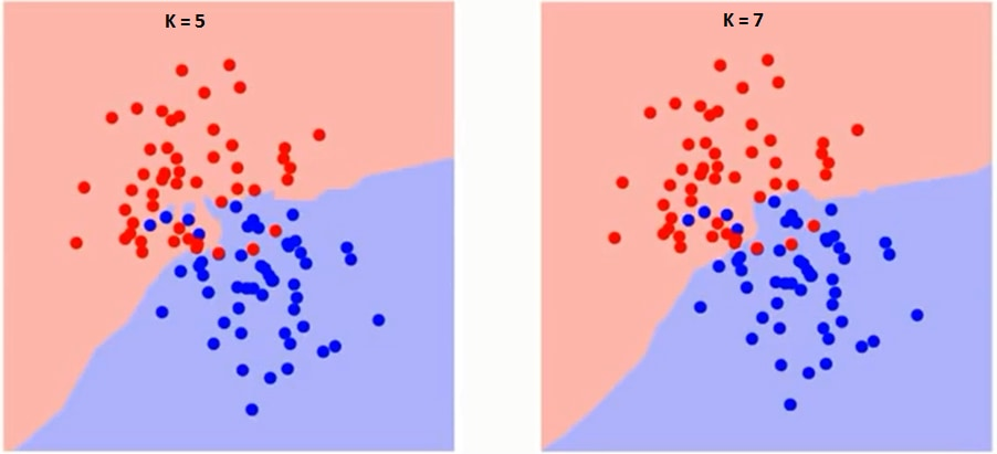 Introduction to Machine Learning in Python (article) - DataCamp