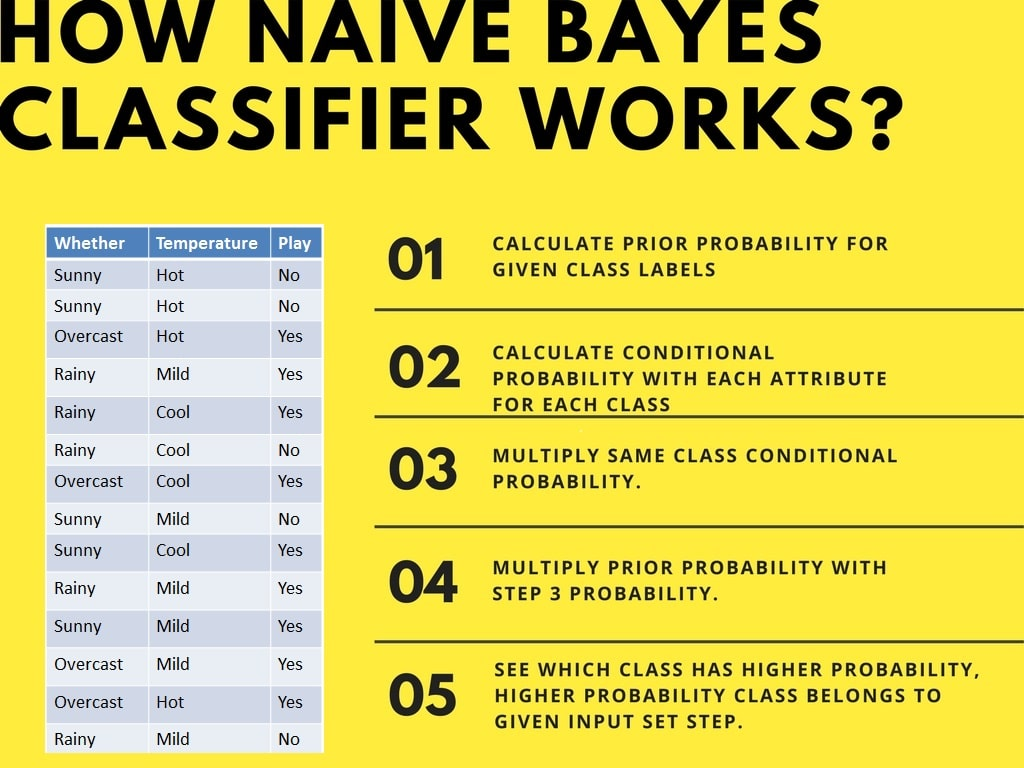 Naive Bayes Classification using Scikit-learn (article