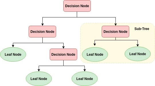 Decision Tree Classification in Python (article) - DataCamp