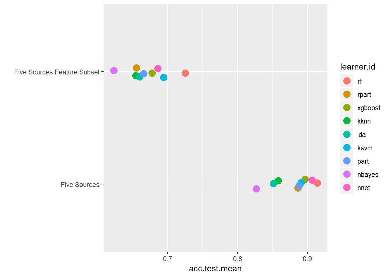 Predictive Analytics using Machine Learning (article) - DataCamp
