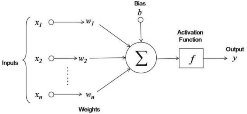 Neural Network Models in R (article) - DataCamp