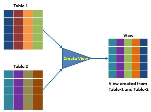 Views (Virtual Tables) in SQL (article) - DataCamp