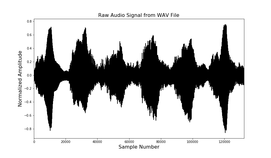 This figure shows a plot of a normalized audio signal extracted from a WAV file.