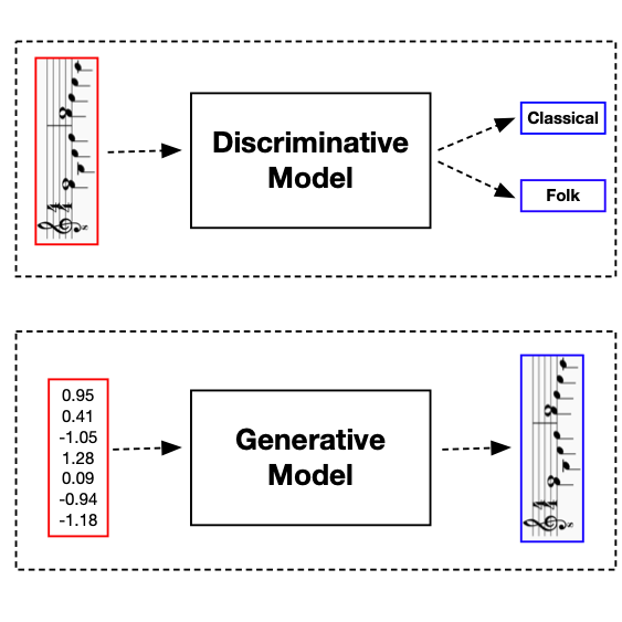 This figure depicts discriminative and generative models of music.