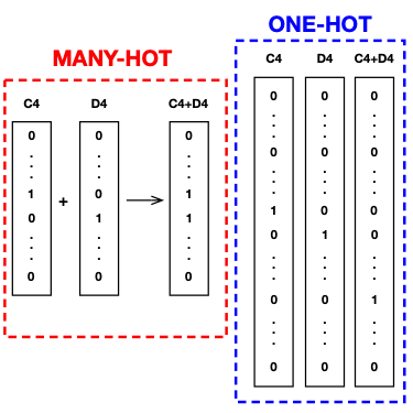 This diagram illustrates the difference between one-hot and many-hot encoding.