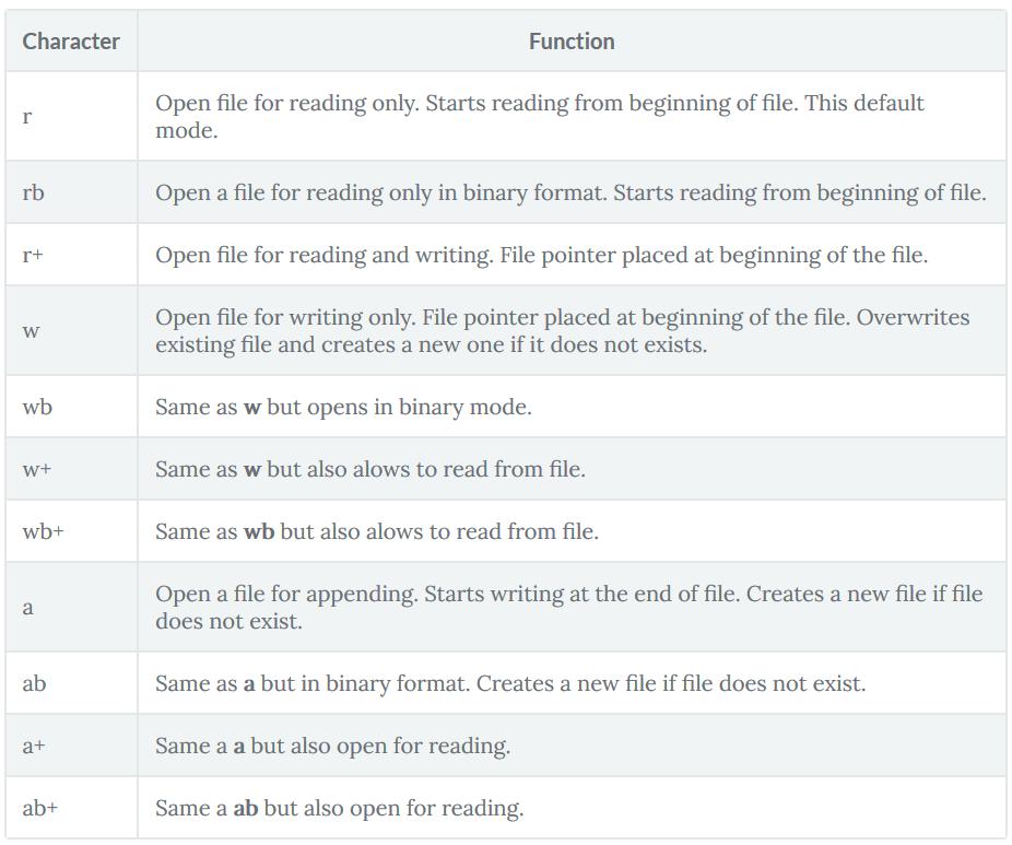 No Python File Handles Size: No 3