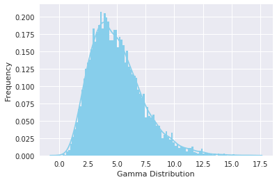 Graphed Visualization of Gamma Distribution in Python