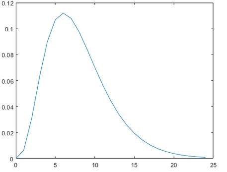 Visualization of Gamma Distribution