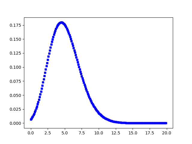 Visualization of Poisson Distribution