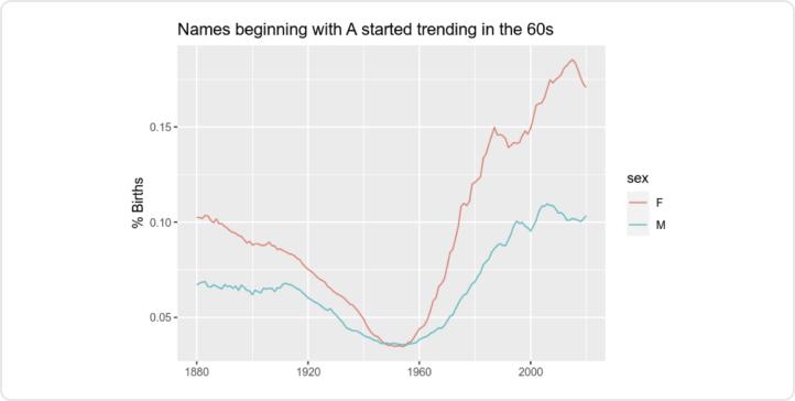 Screenshot of a line chart