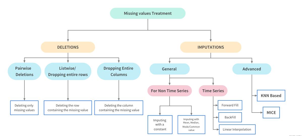 handling missing data diagram
