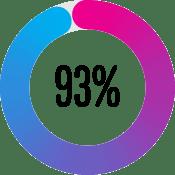 93 per cent