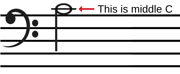 Middle C written in bass clef.