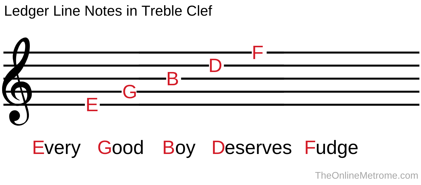 Every Good Boy Deserves Fudge is an easy way to remember the ledger line note names in treble clef.