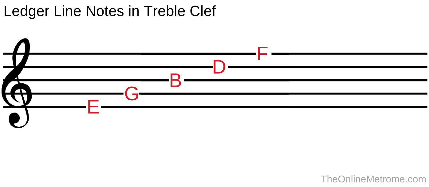 The line names of a musical staff when it is written in treble clef.