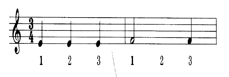 Two measures of music in three-four time signature with the beat counts written under the measures.