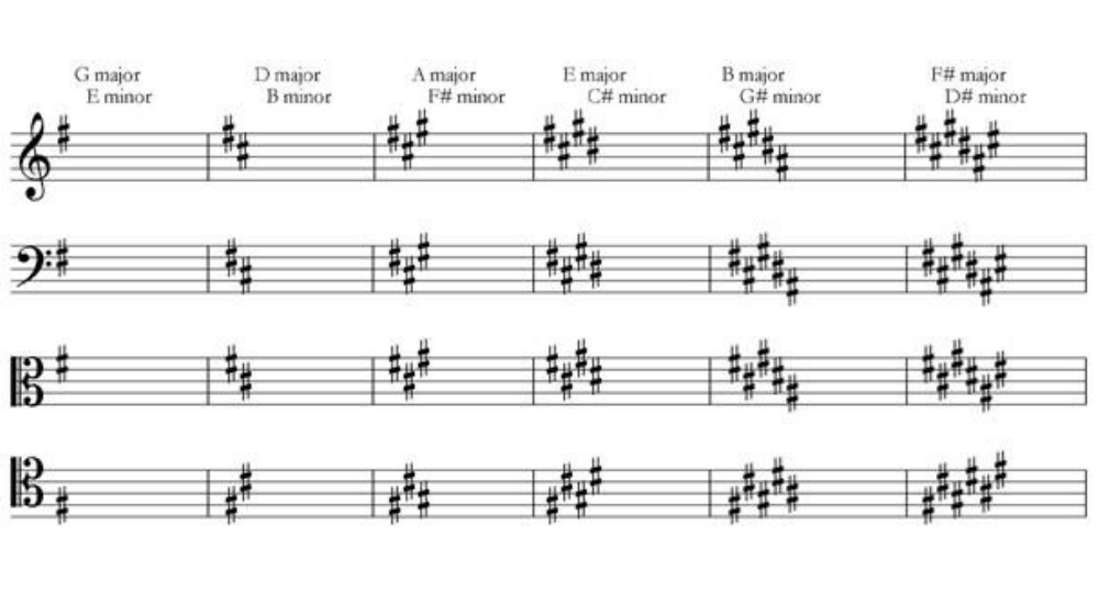 sharp-key-signatures-in-different-clefs.png