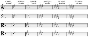 flats-key-signatures-in-different-clefs.png
