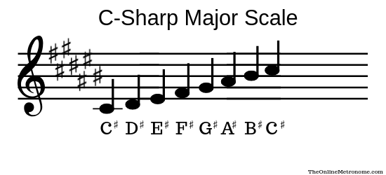 c-sharp-major-scale.png
