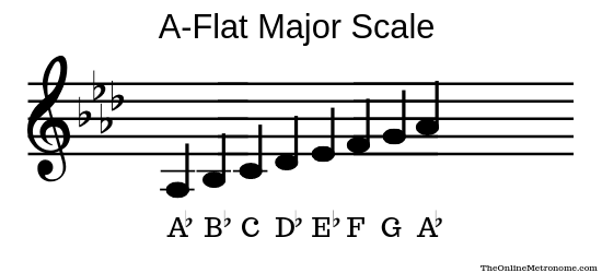 A-flat-major-scale.png