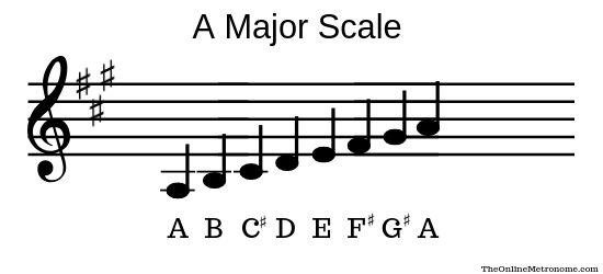 A-major-scale.png