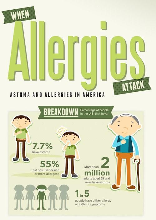 allergy impact