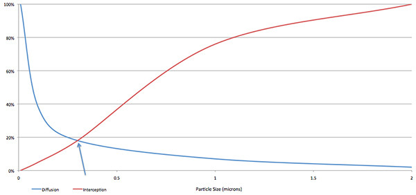 HEPA air filter curve