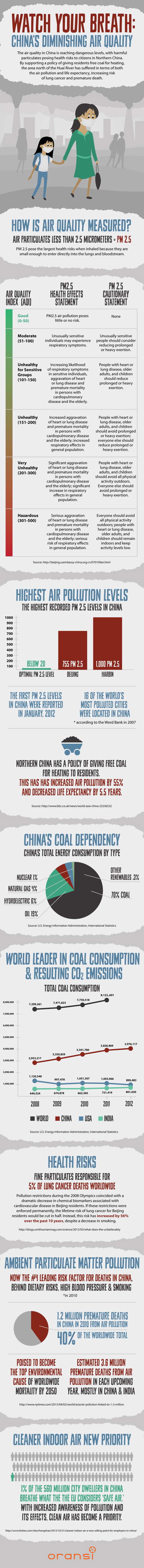 Infographic: China Air Quality
