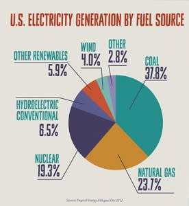 Electricity Power Source