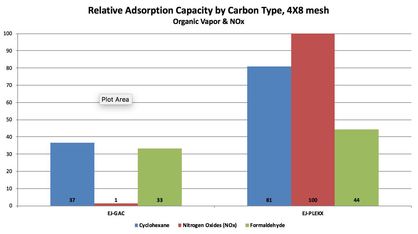 EJ-Plekx carbon filter performance