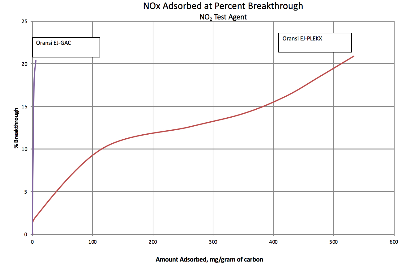 Nitrogen oxide (NOx) gas removal