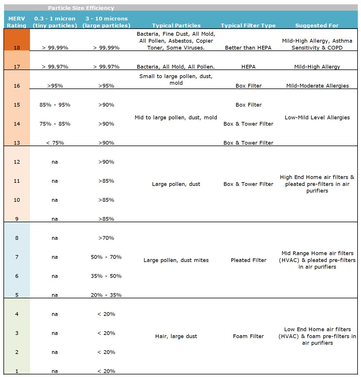 MERV Ratings Chart