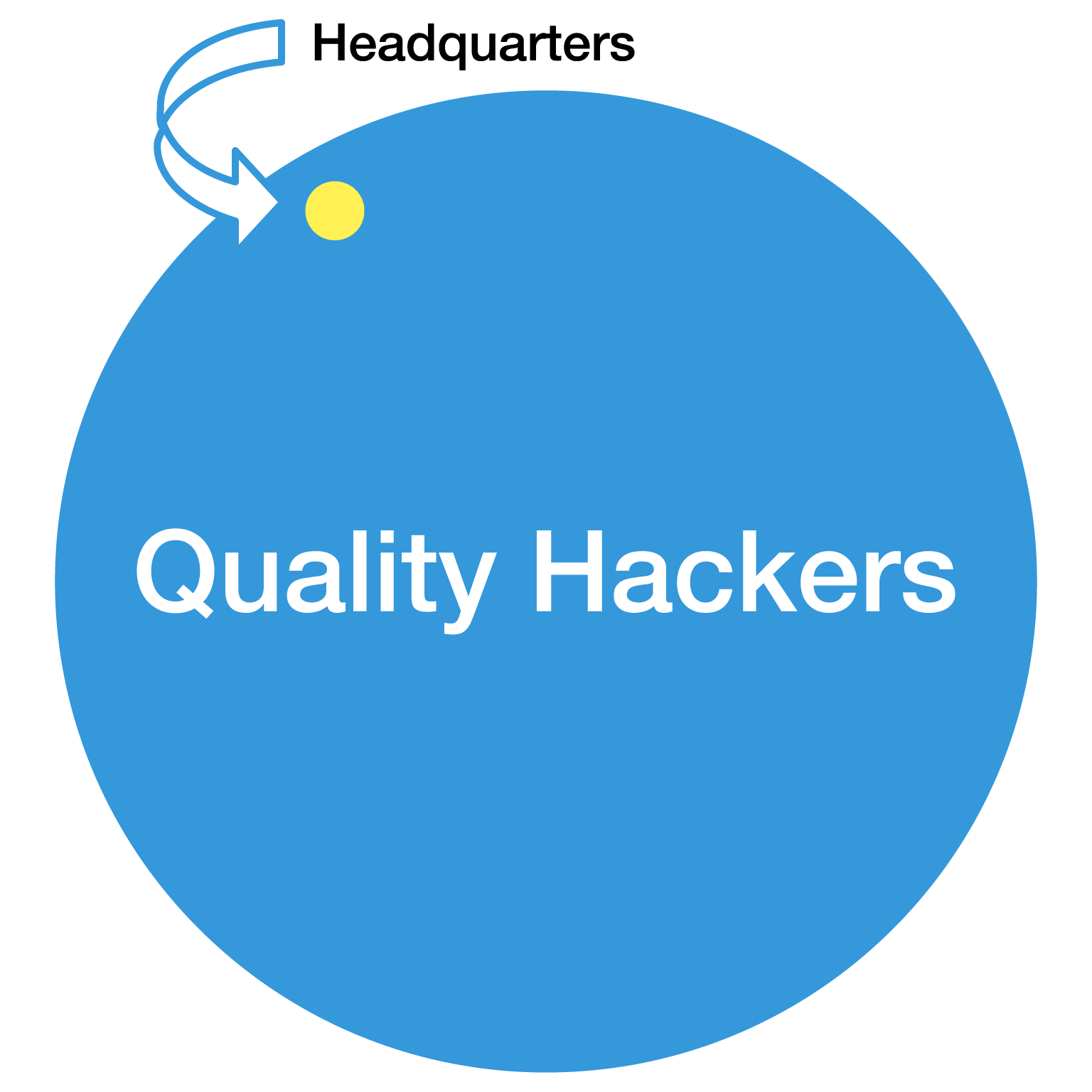 good-hacker-sf-venn-diagram