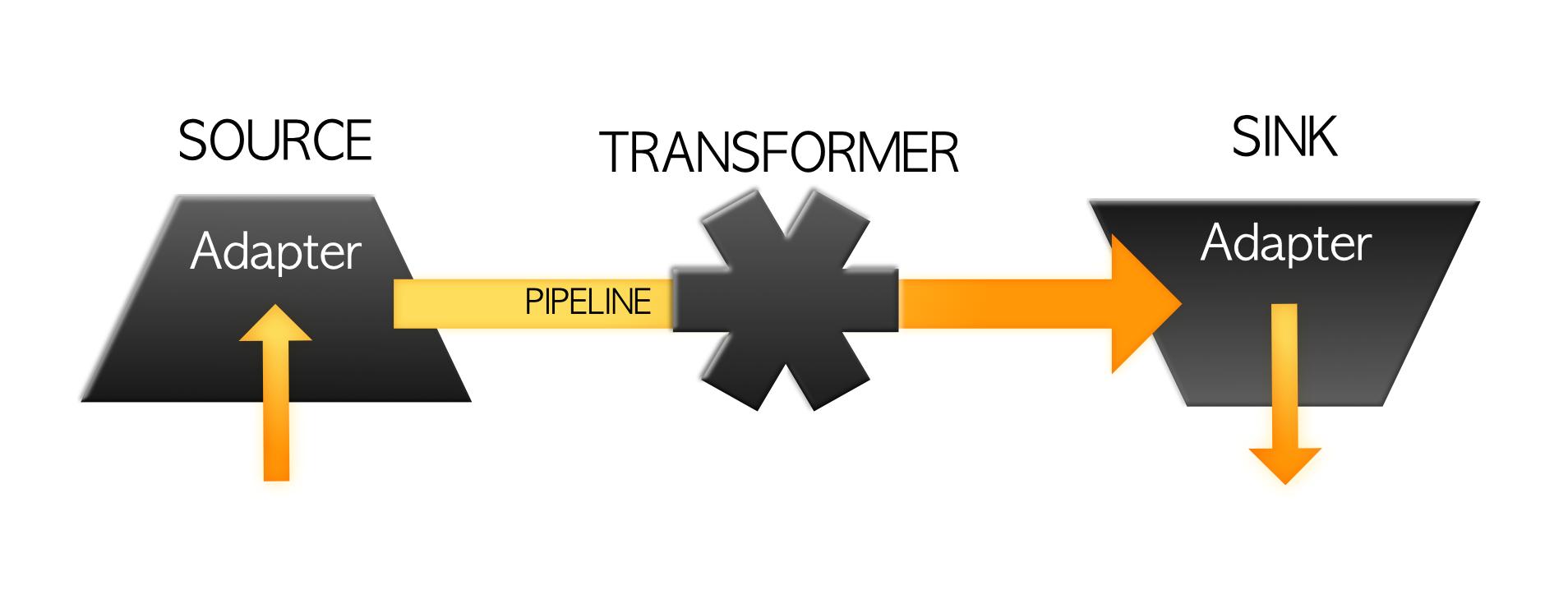transportertransformer