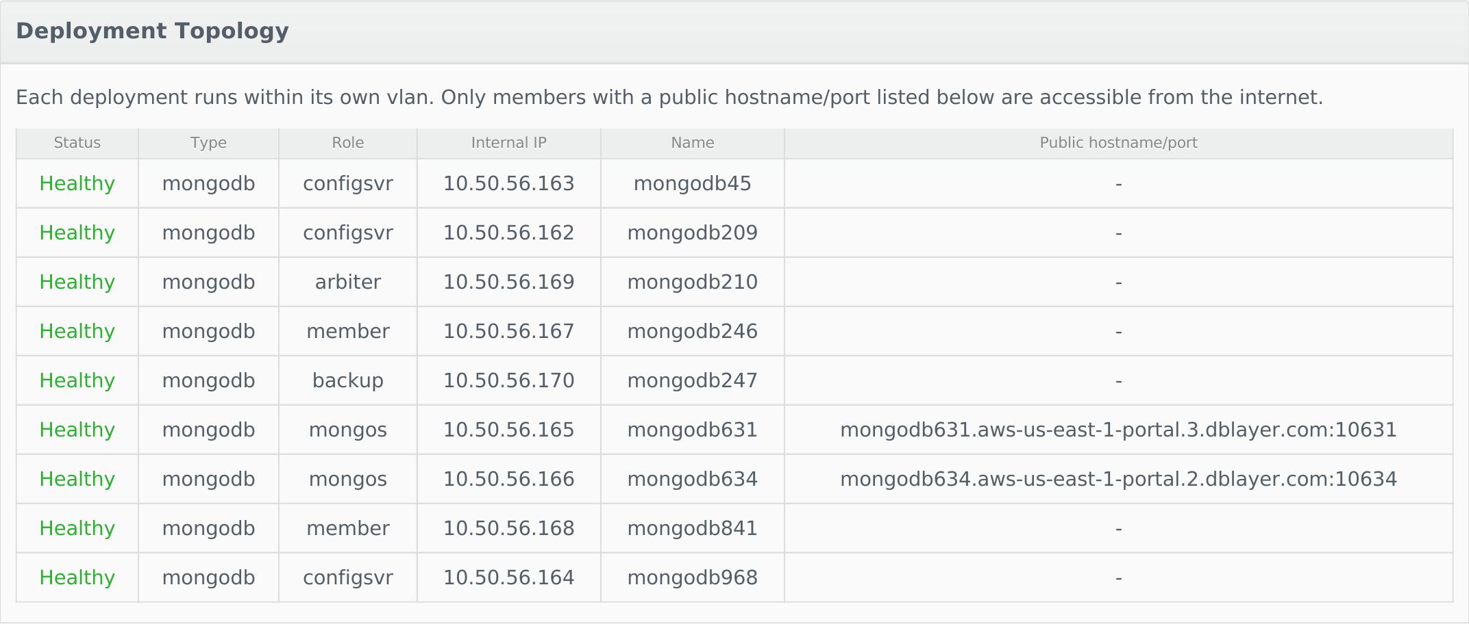 MongoDB+
