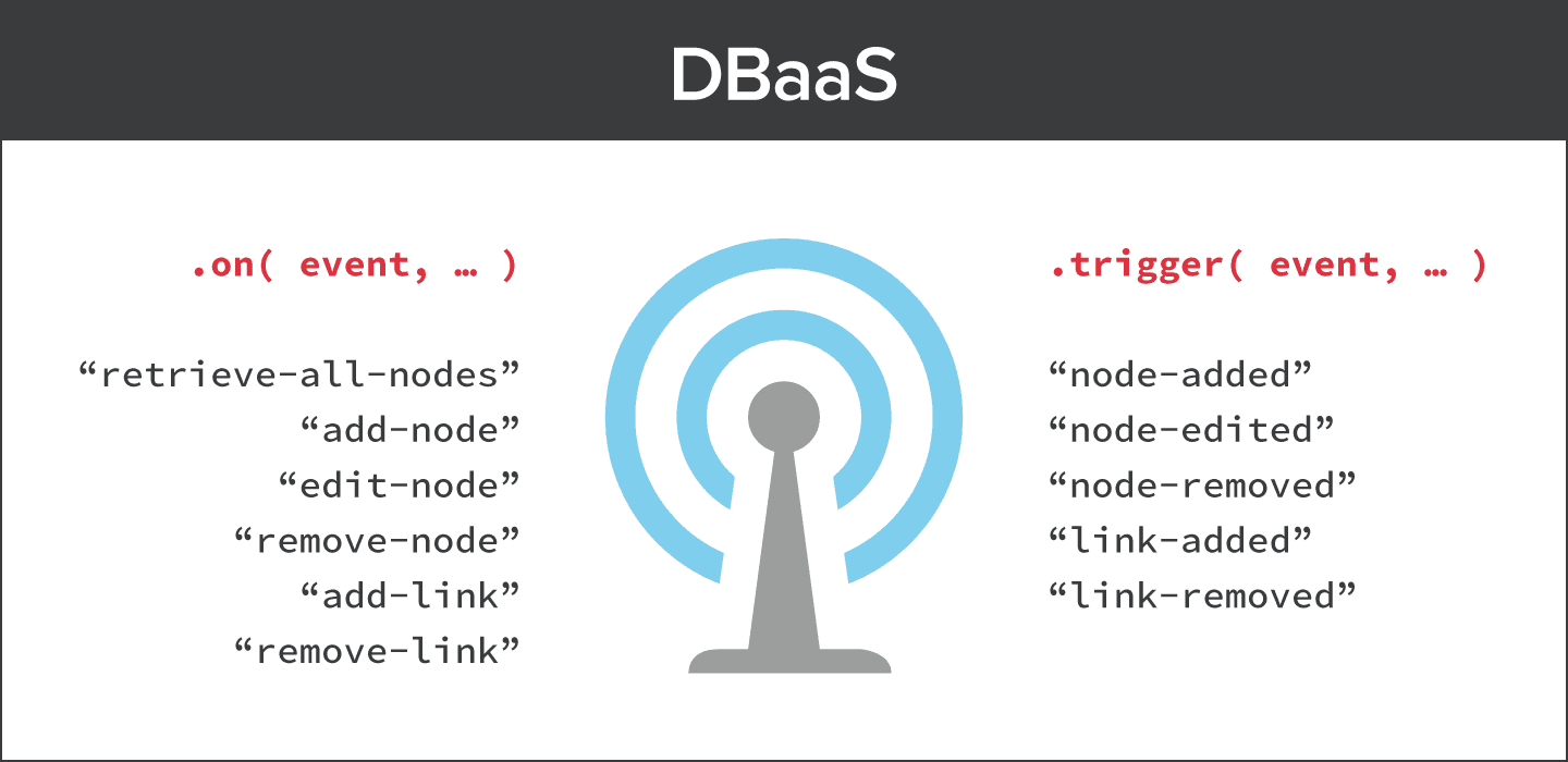 DBaaS radio station