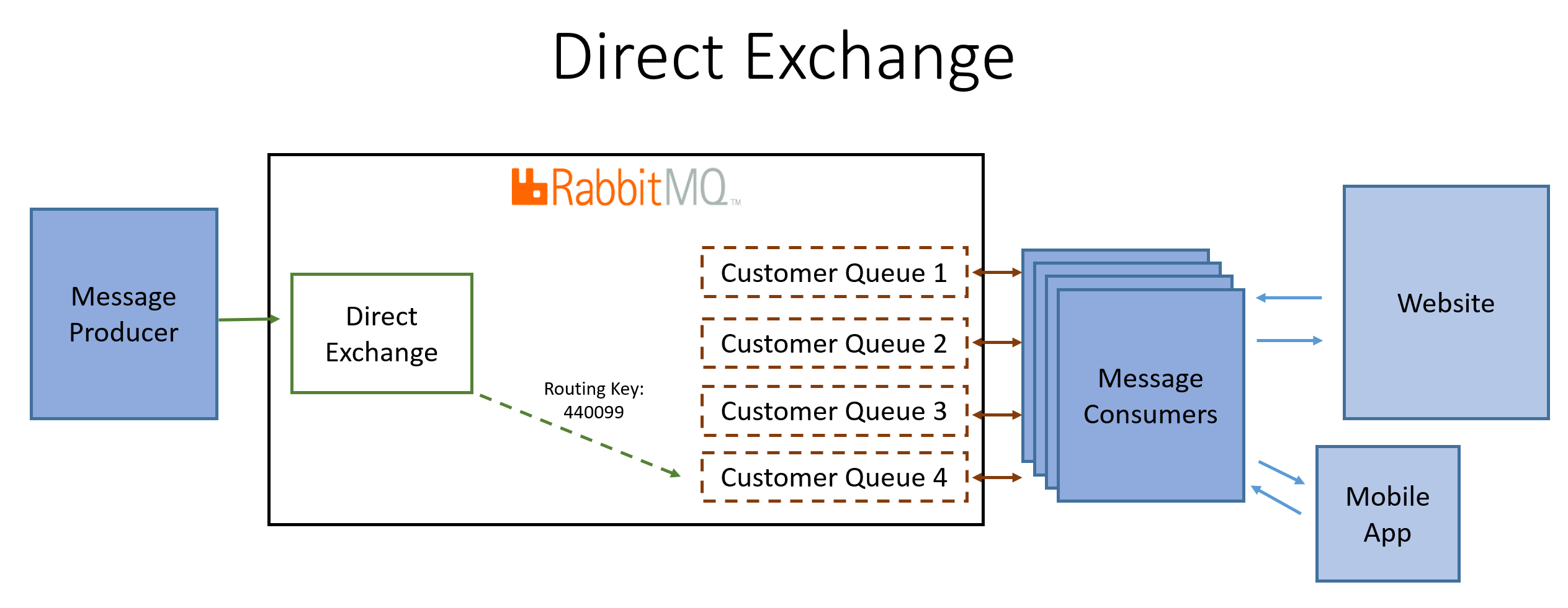 Configuring RabbitMQ Exchanges, Queues and Bindings: Part 1